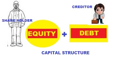 future value of cash flows